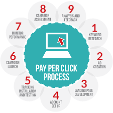 RORE Media How does PPC work?