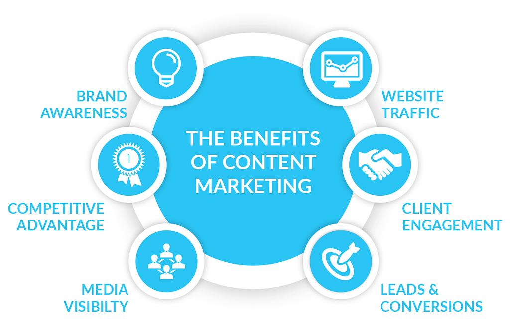 RORE Media Content Marketing